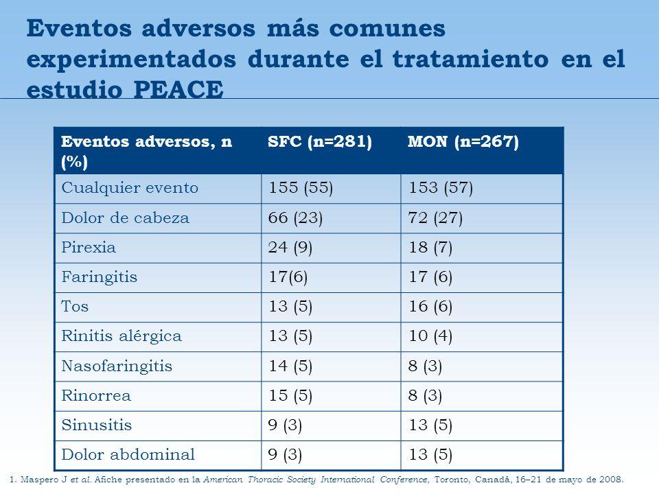 Eventos adversos más comunes experimentados durante el tratamiento en el estudio PEACE 1. Maspero J et al. Afiche presentado en la American Thoracic S