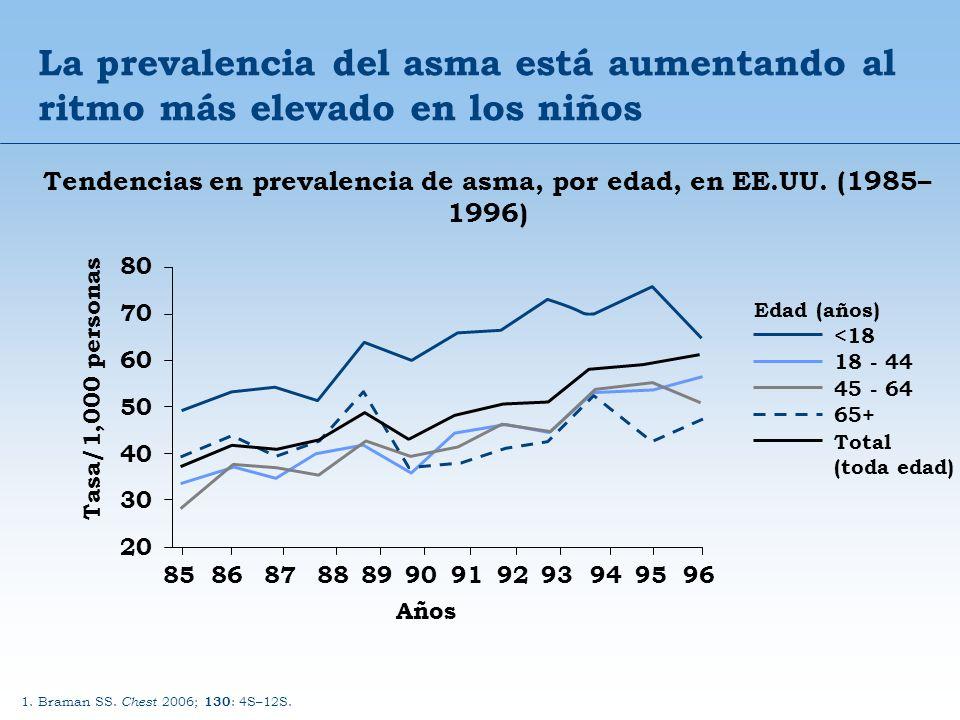 La prevalencia del asma está aumentando al ritmo más elevado en los niños Tendencias en prevalencia de asma, por edad, en EE.UU. (1985– 1996) 1. Brama