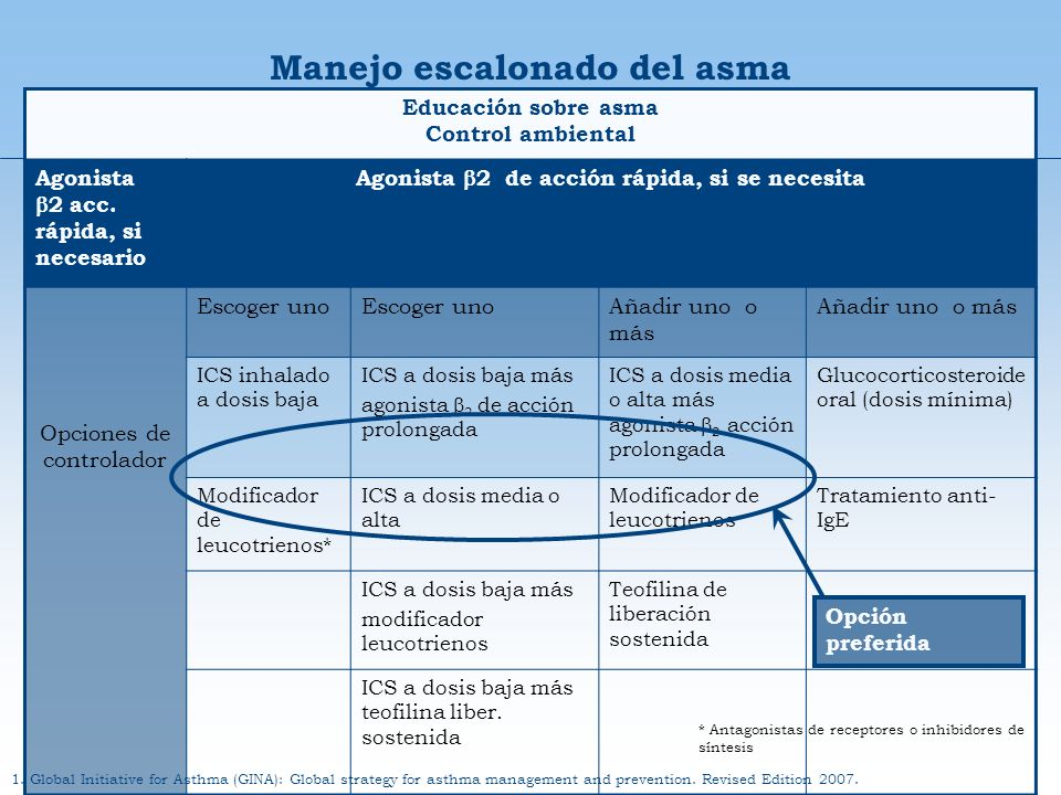 Paso 1Paso 2Paso 3Paso 4Paso 5 Educación sobre asma Control ambiental Agonista 2 acc. rápida, si necesario Agonista 2 de acción rápida, si se necesita