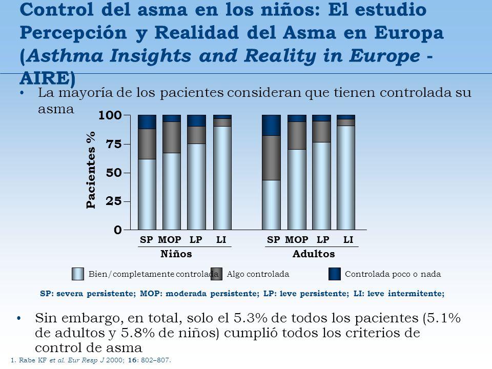 La mayoría de los pacientes consideran que tienen controlada su asma Control del asma en los niños: El estudio Percepción y Realidad del Asma en Europ