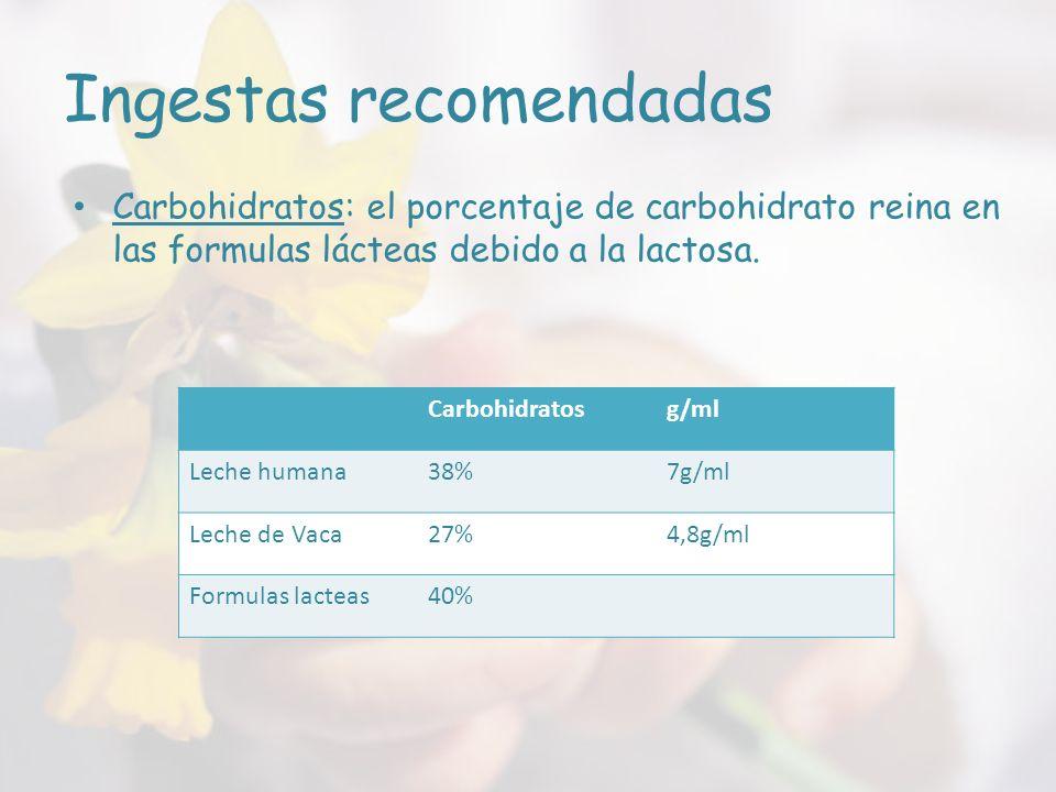 Ingestas recomendadas Carbohidratosg/ml Leche humana38%7g/ml Leche de Vaca27%4,8g/ml Formulas lacteas40% Carbohidratos: el porcentaje de carbohidrato reina en las formulas lácteas debido a la lactosa.