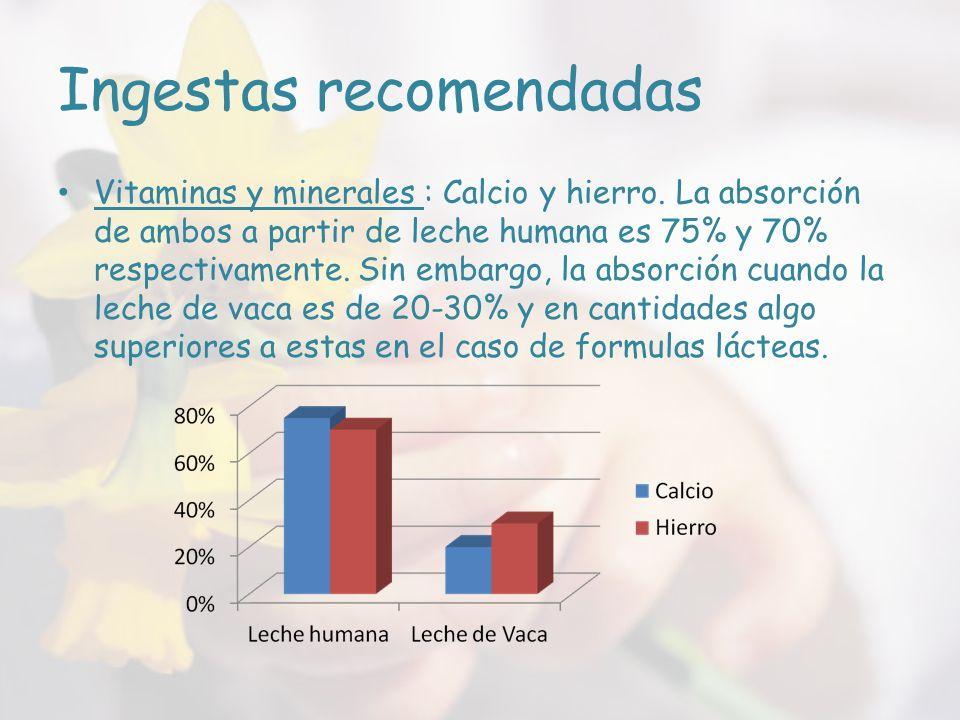 Ingestas recomendadas Vitaminas y minerales : Calcio y hierro.