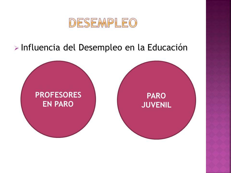 Influencia del Desempleo en la Educación PROFESORES EN PARO PARO JUVENIL