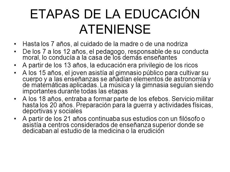 ETAPAS DE LA EDUCACIÓN ATENIENSE Hasta los 7 años, al cuidado de la madre o de una nodriza De los 7 a los 12 años, el pedagogo, responsable de su cond
