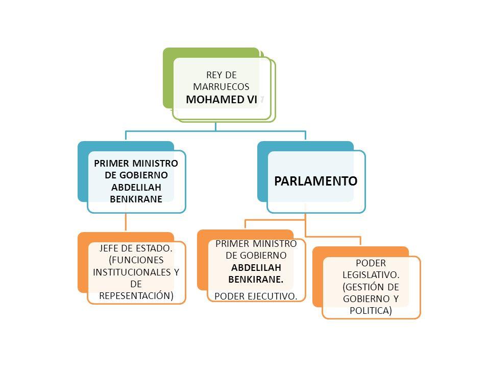 Monarquía Democrática PRIMER MINISTRO DE GOBIERNO ABDELILAH BENKIRANE JEFE DE ESTADO. (FUNCIONES INSTITUCIONALES Y DE REPESENTACIÓN) PARLAMENTO PODER