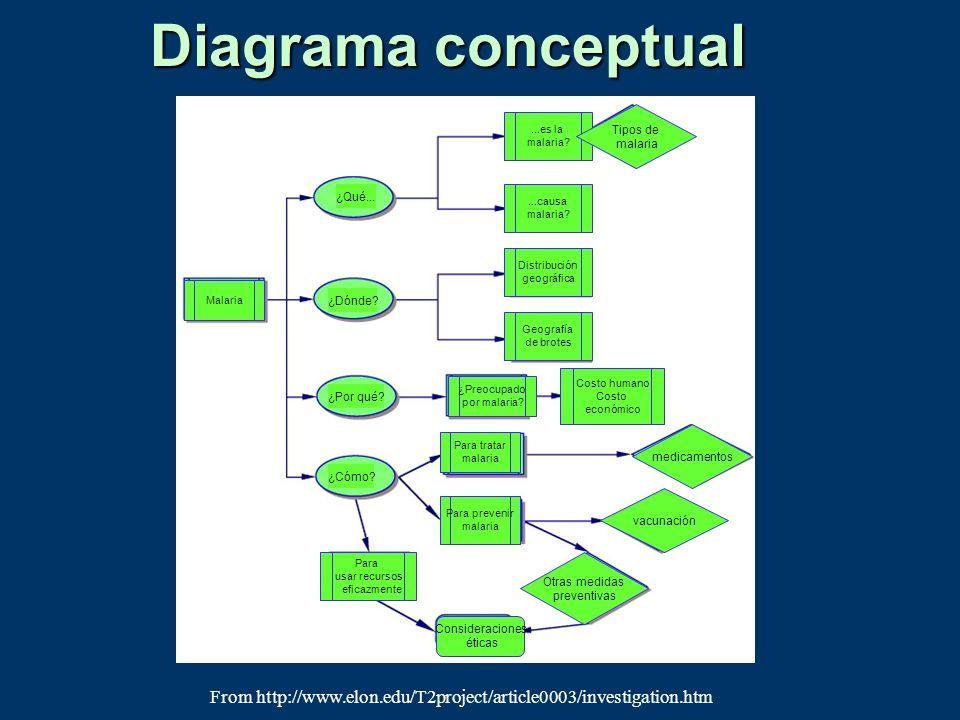 Diagrama conceptual From http://www.elon.edu/T2project/article0003/investigation.htm ¿Qué... ¿Dónde? ¿Por qué? ¿Cómo? Para usar recursos eficazmente ¿