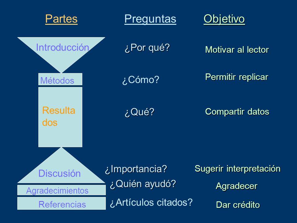 ¿Por qué? Motivar al lector ¿Cómo? Permitir replicar ¿Qué? Compartir datos ¿Importancia? Sugerir interpretación Resulta dos Métodos Introducción Discu
