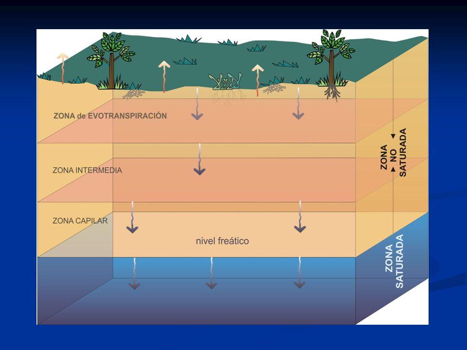 EL Agua Subterránea circula en zona saturada de los acuíferos y que es posible de captar por obras de ingeniería(pozos y drenes).