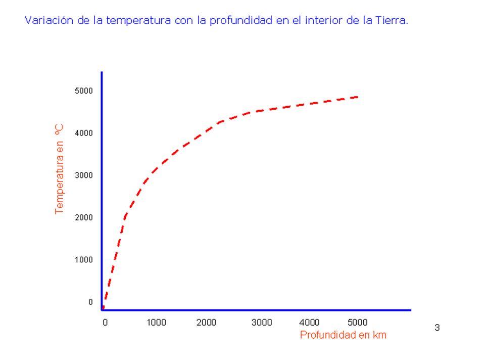 ORIGEN DE LA ENERGÍA INTERNA CALOR PRIMORDIAL: Impacto de asteroides Tierra fundida.