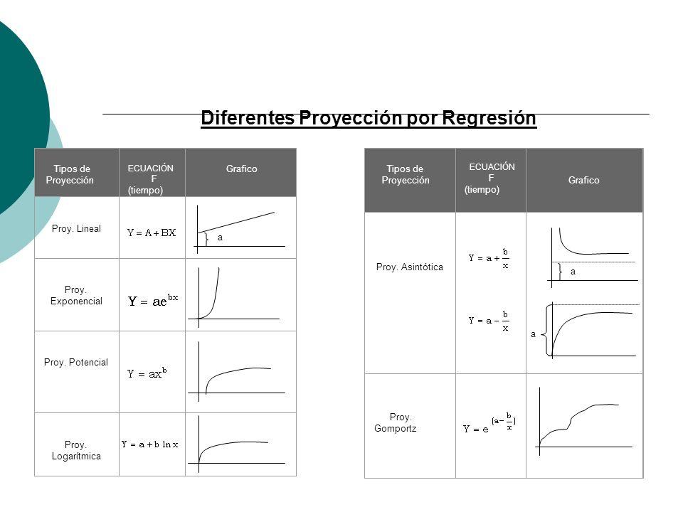 Diferentes Proyección por Regresión Tipos de Proyección ECUACIÓN F (tiempo) Grafico Proy. Lineal Proy. Exponencial Proy. Potencial Proy. Logarítmica T