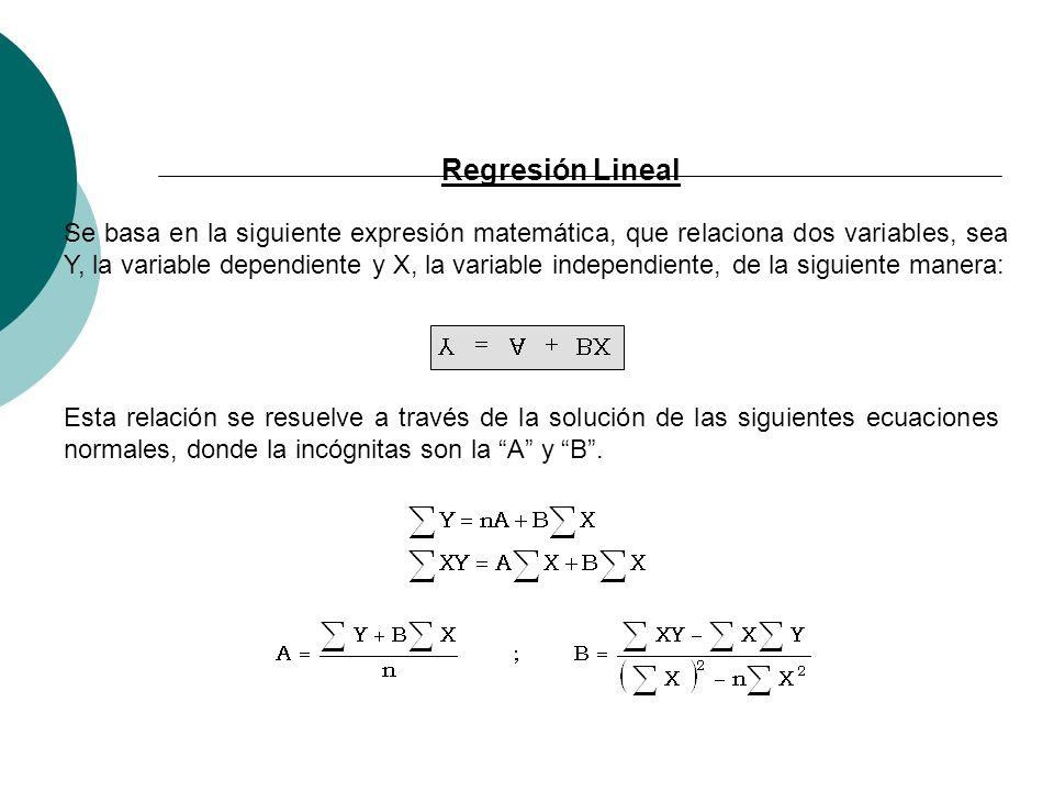 Regresión Lineal Se basa en la siguiente expresión matemática, que relaciona dos variables, sea Y, la variable dependiente y X, la variable independie