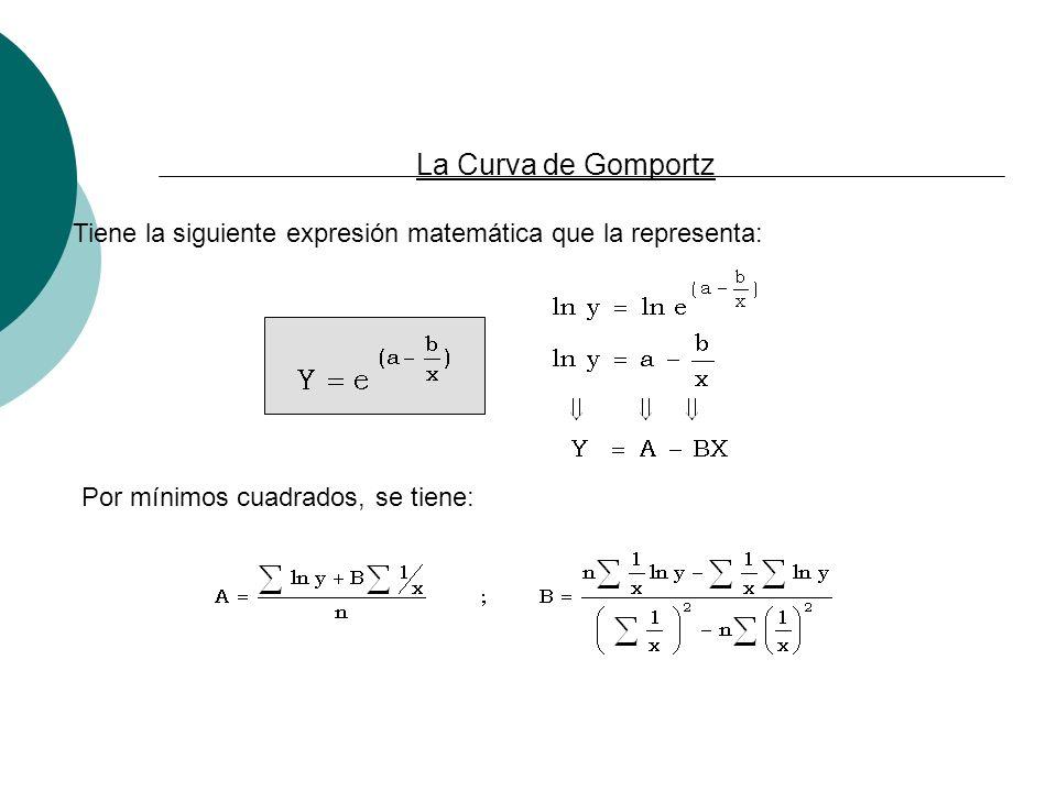 La Curva de Gomportz Tiene la siguiente expresión matemática que la representa: Por mínimos cuadrados, se tiene: