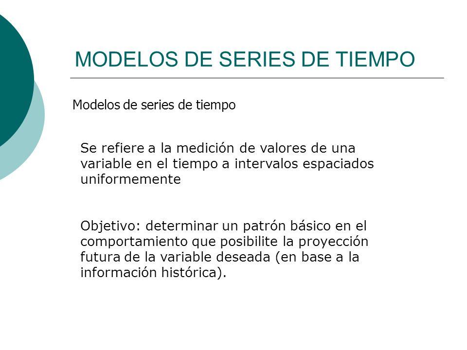 MODELOS DE SERIES DE TIEMPO Modelos de series de tiempo Se refiere a la medición de valores de una variable en el tiempo a intervalos espaciados unifo