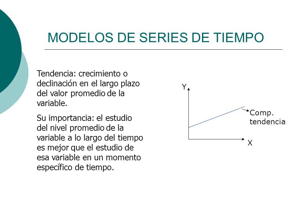 MODELOS DE SERIES DE TIEMPO X Y Tendencia: crecimiento o declinación en el largo plazo del valor promedio de la variable. Su importancia: el estudio d