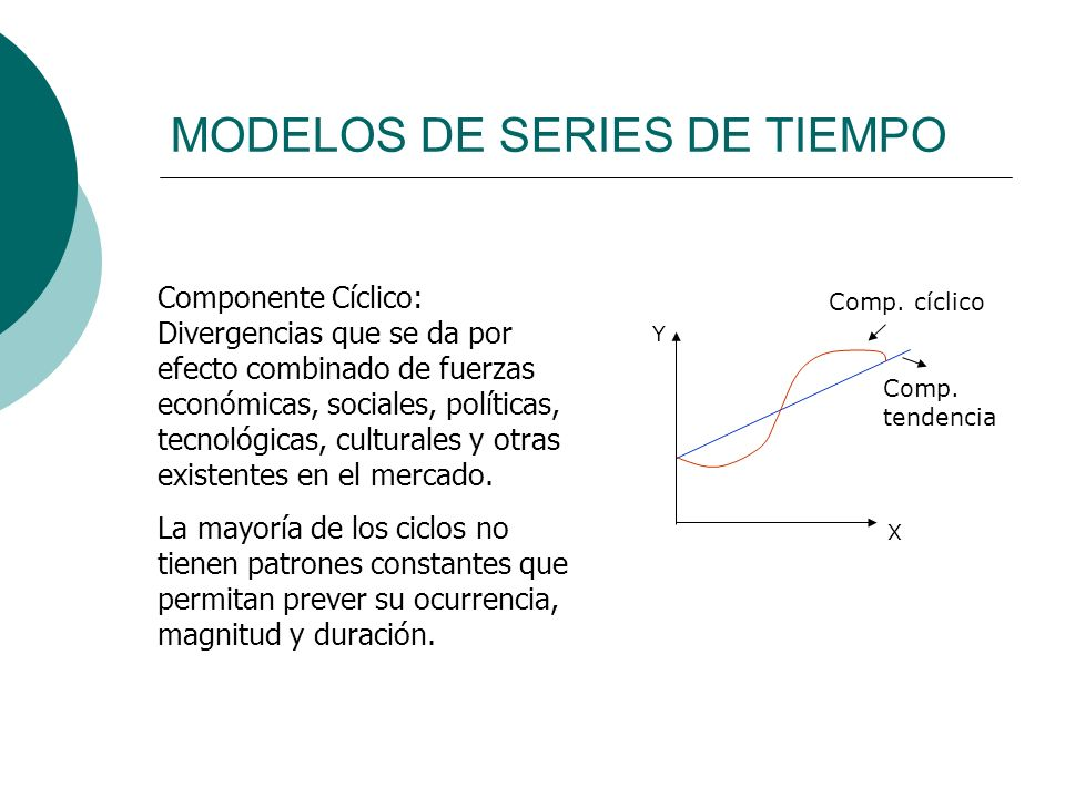 MODELOS DE SERIES DE TIEMPO Componente Cíclico: Divergencias que se da por efecto combinado de fuerzas económicas, sociales, políticas, tecnológicas,