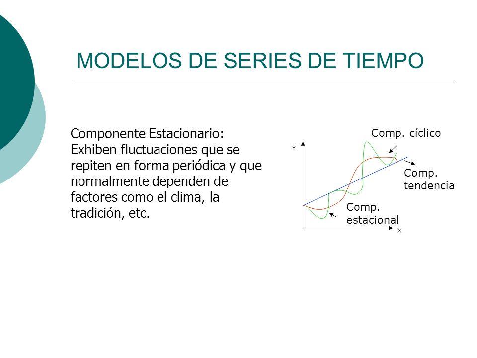 MODELOS DE SERIES DE TIEMPO X Y Componente Estacionario: Exhiben fluctuaciones que se repiten en forma periódica y que normalmente dependen de factore