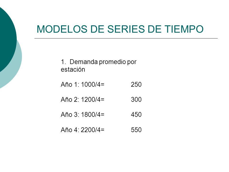 MODELOS DE SERIES DE TIEMPO 1. Demanda promedio por estación Año 1: 1000/4=250 Año 2: 1200/4=300 Año 3: 1800/4=450 Año 4: 2200/4=550