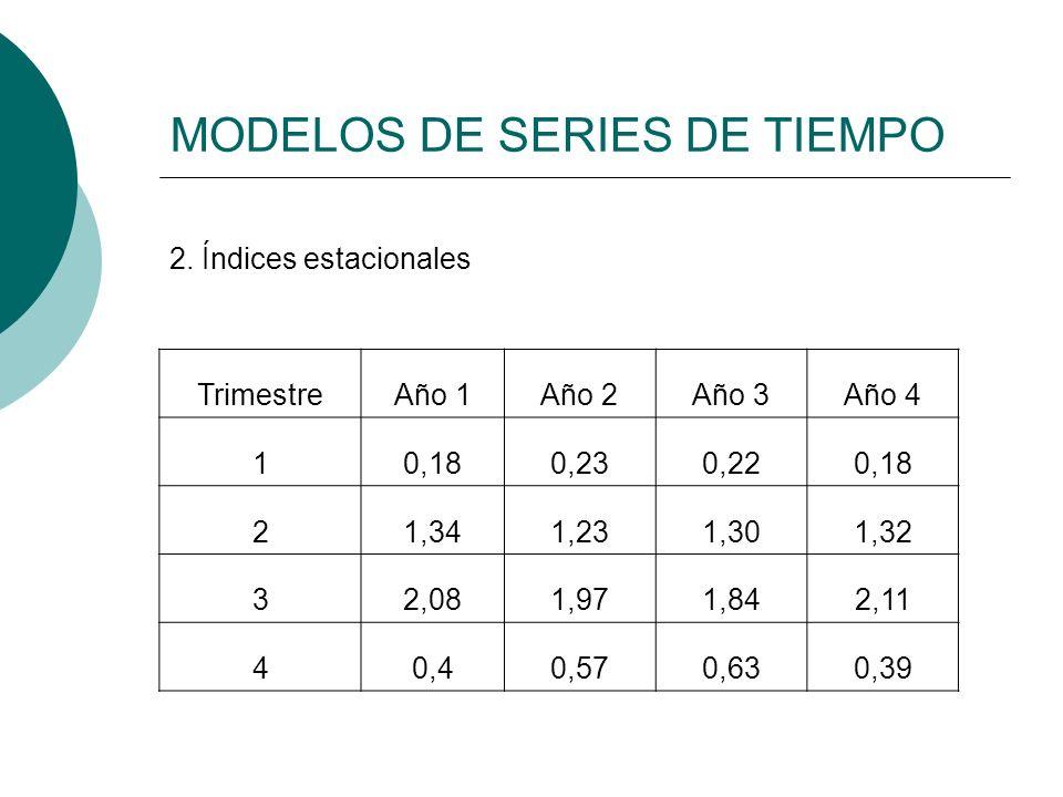 MODELOS DE SERIES DE TIEMPO 2. Índices estacionales TrimestreAño 1Año 2Año 3Año 4 10,180,230,220,18 21,341,231,301,32 32,081,971,842,11 40,40,570,630,