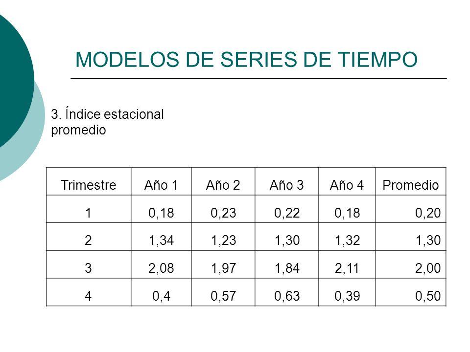 MODELOS DE SERIES DE TIEMPO 3. Índice estacional promedio TrimestreAño 1Año 2Año 3Año 4Promedio 10,180,230,220,180,20 21,341,231,301,321,30 32,081,971
