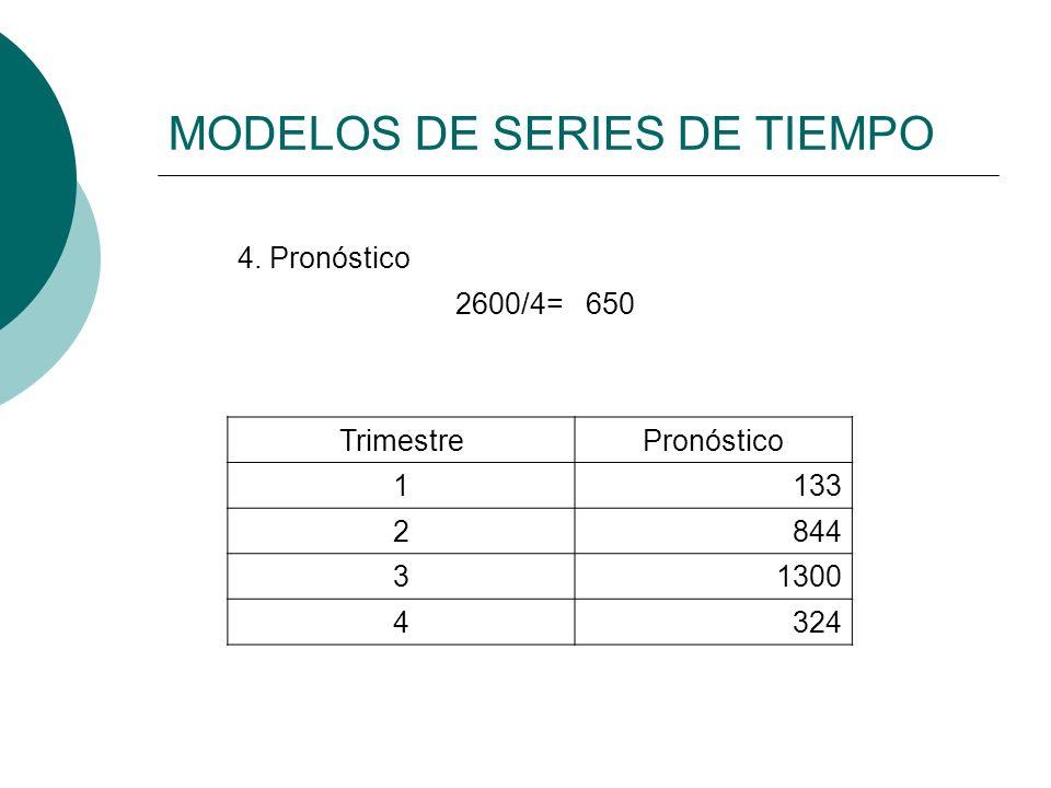 MODELOS DE SERIES DE TIEMPO 4. Pronóstico 2600/4=650 TrimestrePronóstico 1133 2844 31300 4324