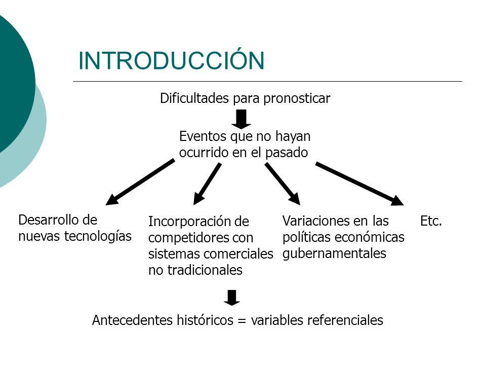 INTRODUCCIÓN Dificultades para pronosticar Eventos que no hayan ocurrido en el pasado Desarrollo de nuevas tecnologías Incorporación de competidores c