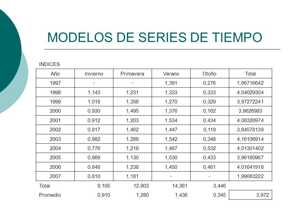 MODELOS DE SERIES DE TIEMPO INDICES AñoInviernoPrimaveraVeranoOtoñoTotal 1997--1,3910,2761,66716642 19981,1431,2311,3330,3334,04029304 19991,0181,3561