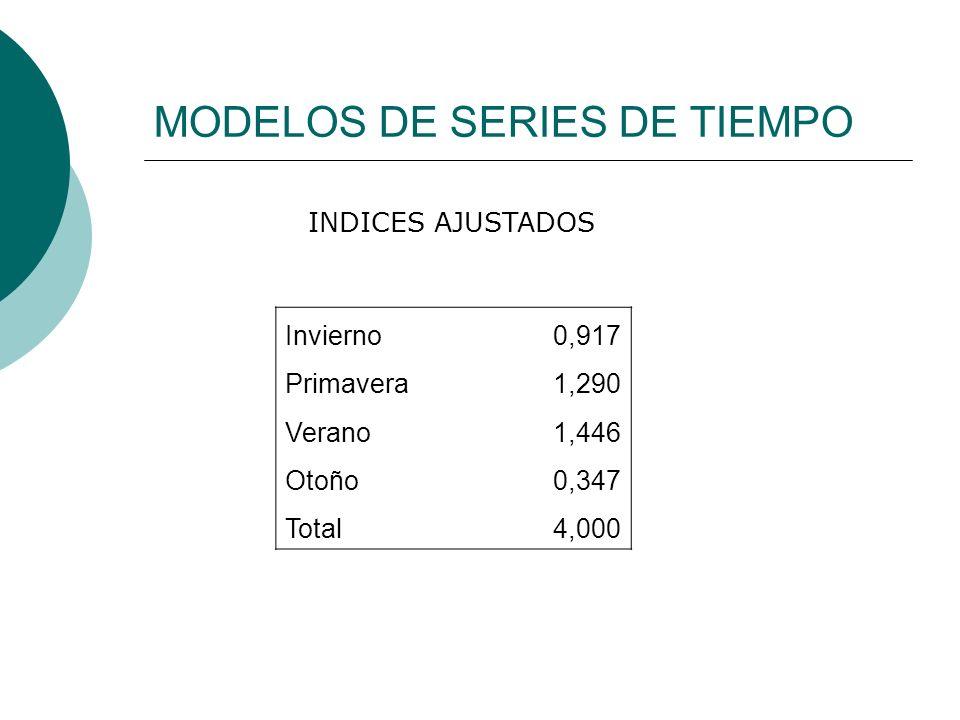 MODELOS DE SERIES DE TIEMPO Invierno0,917 Primavera1,290 Verano1,446 Otoño0,347 Total4,000 INDICES AJUSTADOS
