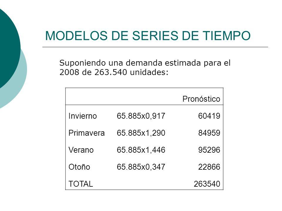 MODELOS DE SERIES DE TIEMPO Suponiendo una demanda estimada para el 2008 de 263.540 unidades: Pronóstico Invierno65.885x0,91760419 Primavera65.885x1,2