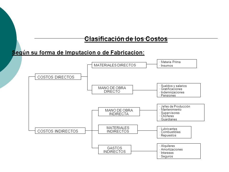 Clasificación de los Costos Según su forma de Imputacion o de Fabricacion: COSTOS DIRECTOS MATERIALES DIRECTOS MANO DE OBRA DIRECTO COSTOS INDIRECTOS