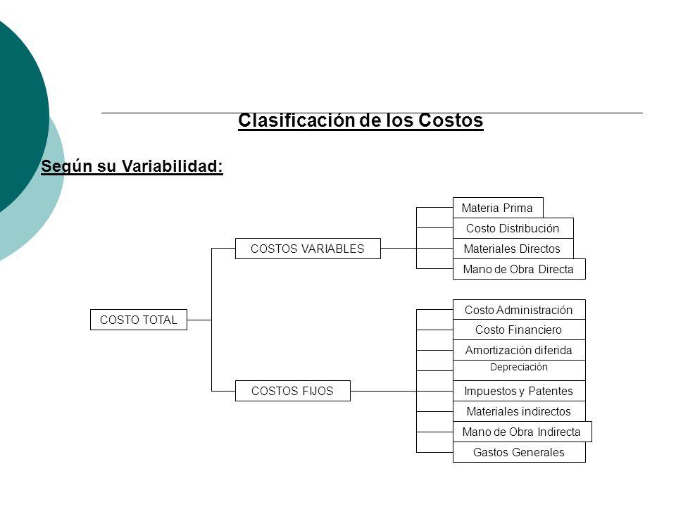 Clasificación de los Costos Según su Variabilidad: COSTO TOTAL COSTOS VARIABLES COSTOS FIJOS Materia Prima Costo Distribución Materiales Directos Mano