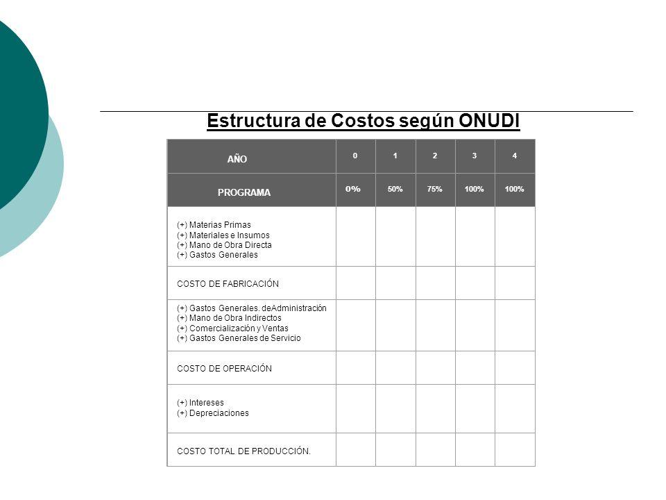 Estructura de Costos según ONUDI AÑO 0 1 2 3 4 PROGRAMA 0% 50% 75% 100% 100% (+) Materias Primas (+) Materiales e Insumos (+) Mano de Obra Directa (+)