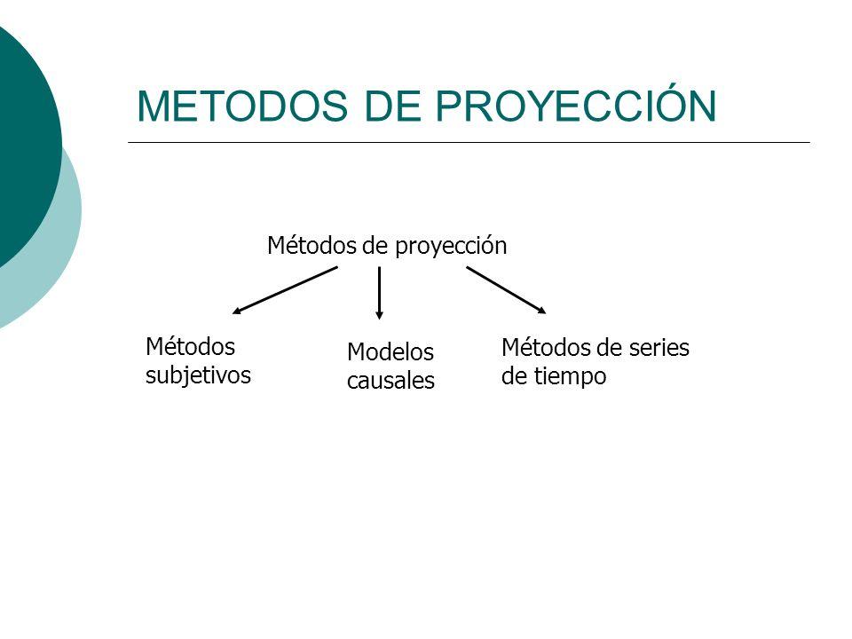 METODOS DE PROYECCIÓN Métodos de proyección Métodos subjetivos Modelos causales Métodos de series de tiempo