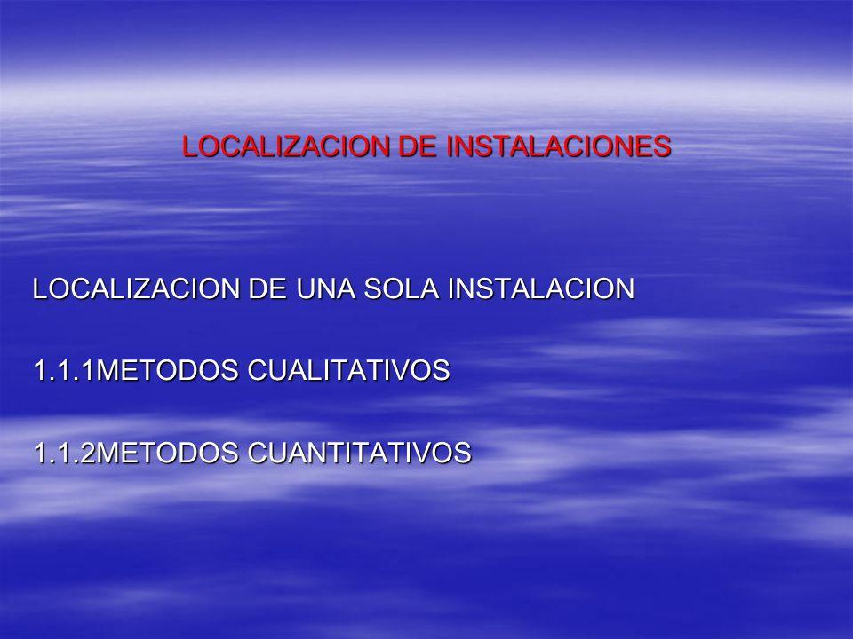 LOCALIZACION DE UNA SOLA INSTALACION 1.1.1METODOS CUALITATIVOS 1.1.2METODOS CUANTITATIVOS LOCALIZACION DE INSTALACIONES