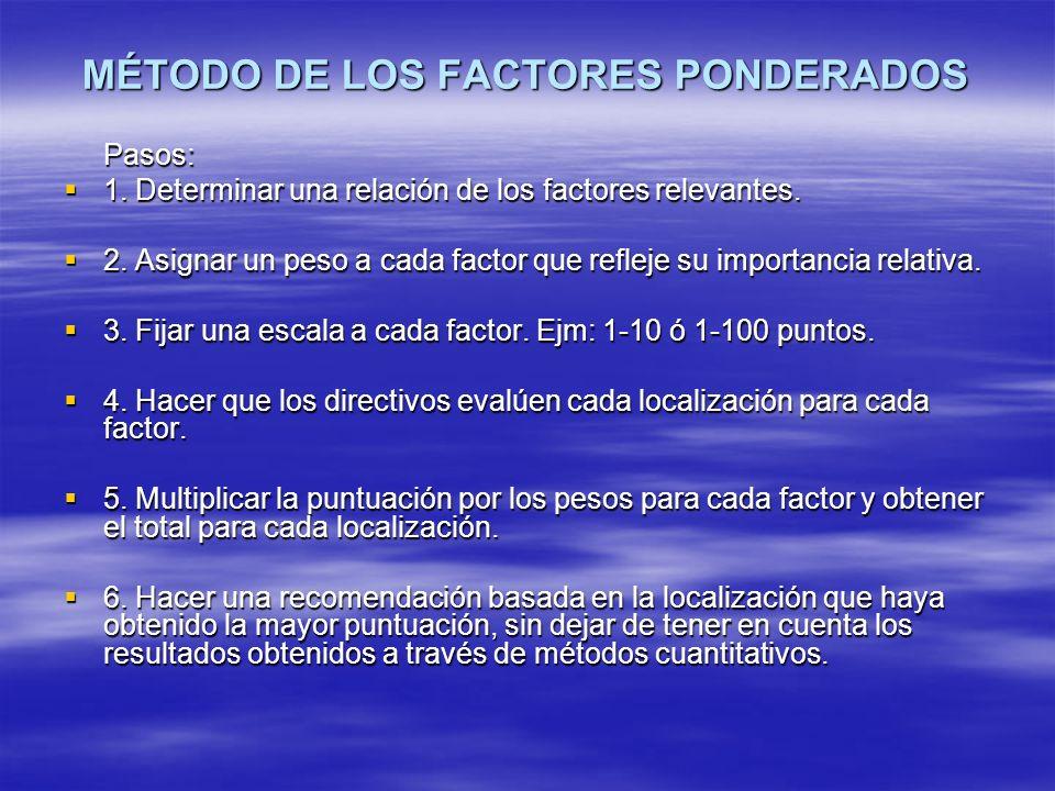 MÉTODO DE LOS FACTORES PONDERADOS Pasos: 1. Determinar una relación de los factores relevantes. 1. Determinar una relación de los factores relevantes.