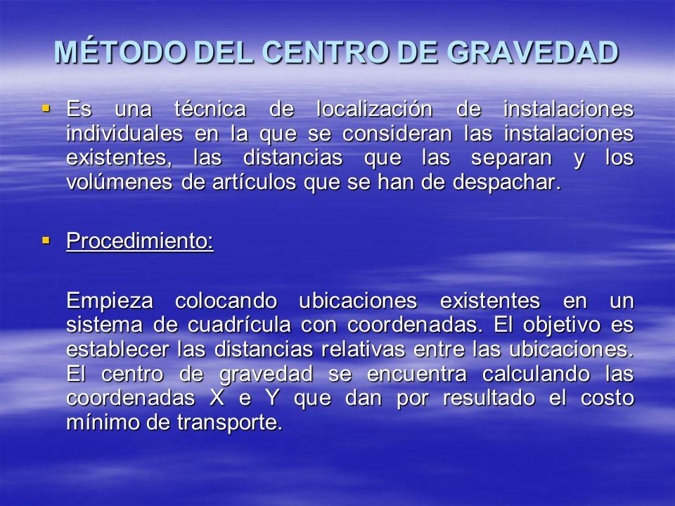 MÉTODO DEL CENTRO DE GRAVEDAD Es una técnica de localización de instalaciones individuales en la que se consideran las instalaciones existentes, las d