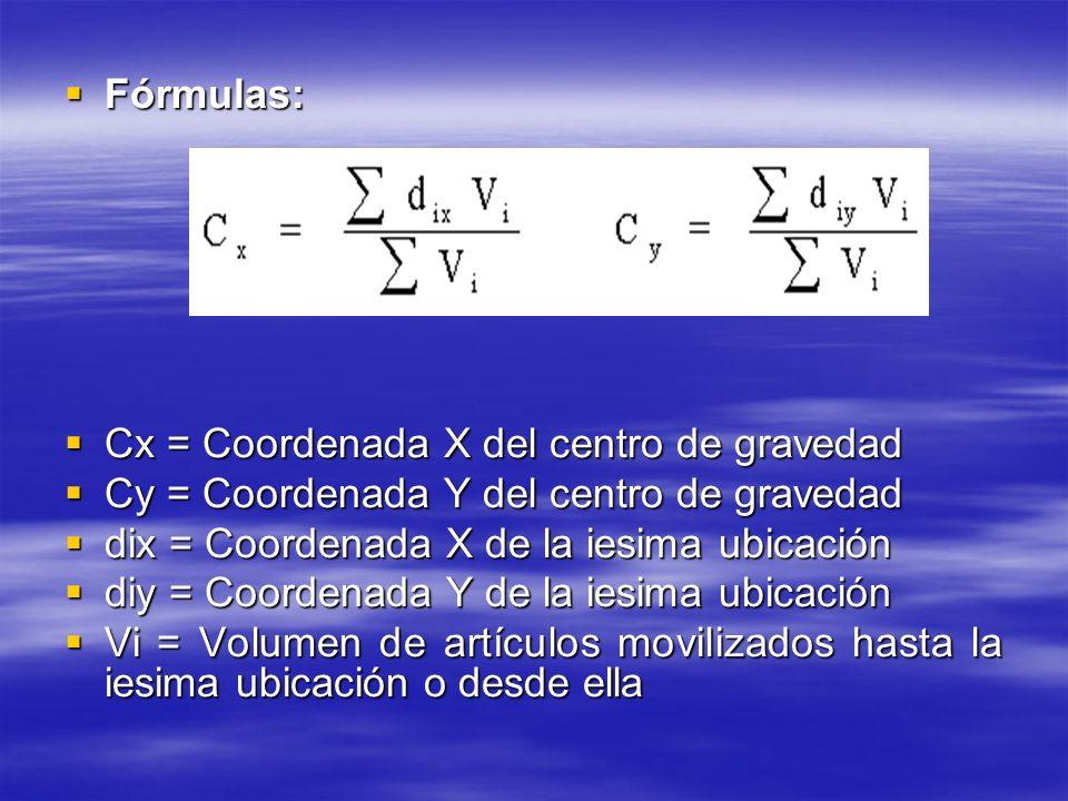 Fórmulas: Fórmulas: Cx = Coordenada X del centro de gravedad Cx = Coordenada X del centro de gravedad Cy = Coordenada Y del centro de gravedad Cy = Co