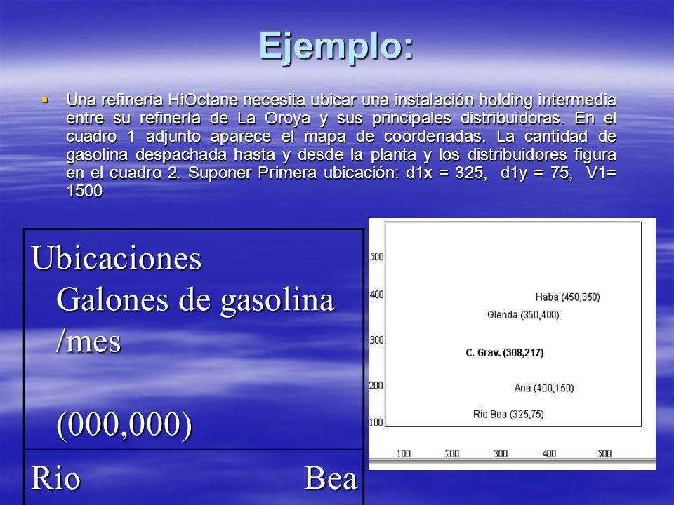 Ejemplo: Una refinería HiOctane necesita ubicar una instalación holding intermedia entre su refinería de La Oroya y sus principales distribuidoras. En
