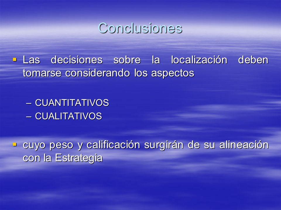 Conclusiones Las decisiones sobre la localización deben tomarse considerando los aspectos Las decisiones sobre la localización deben tomarse considera