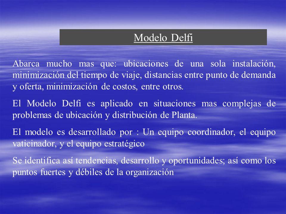Modelo Delfi Abarca mucho mas que: ubicaciones de una sola instalación, minimización del tiempo de viaje, distancias entre punto de demanda y oferta,