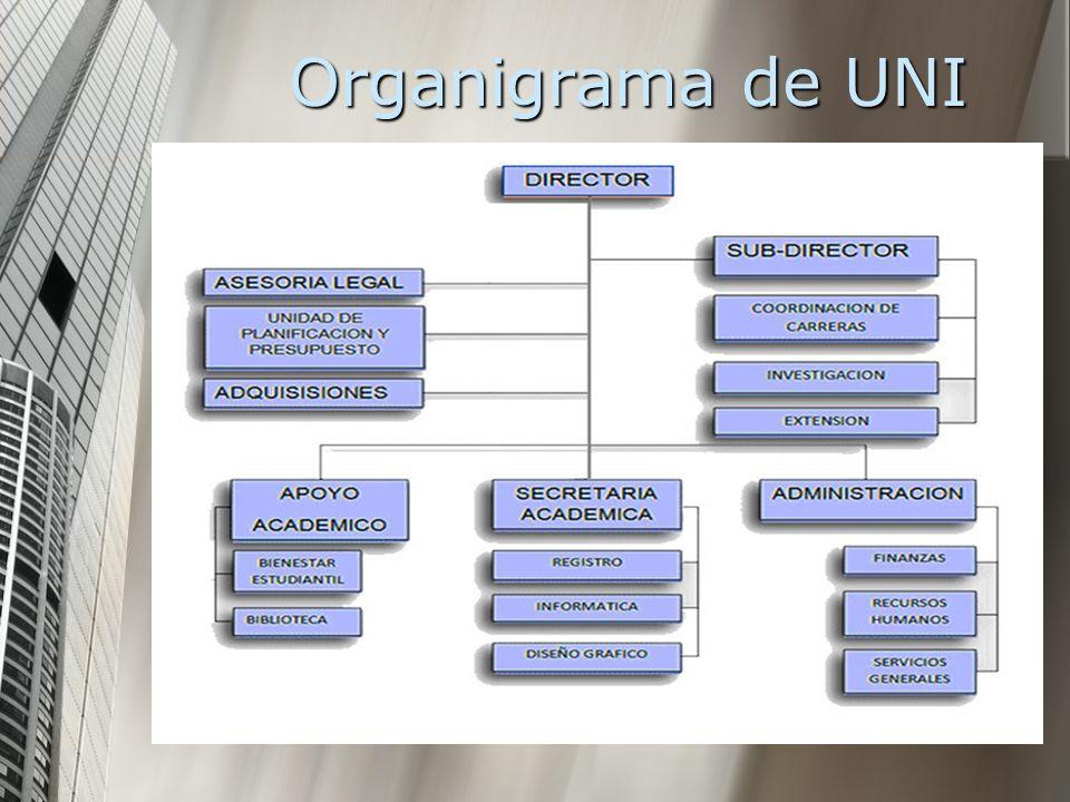 Organigrama de UNI