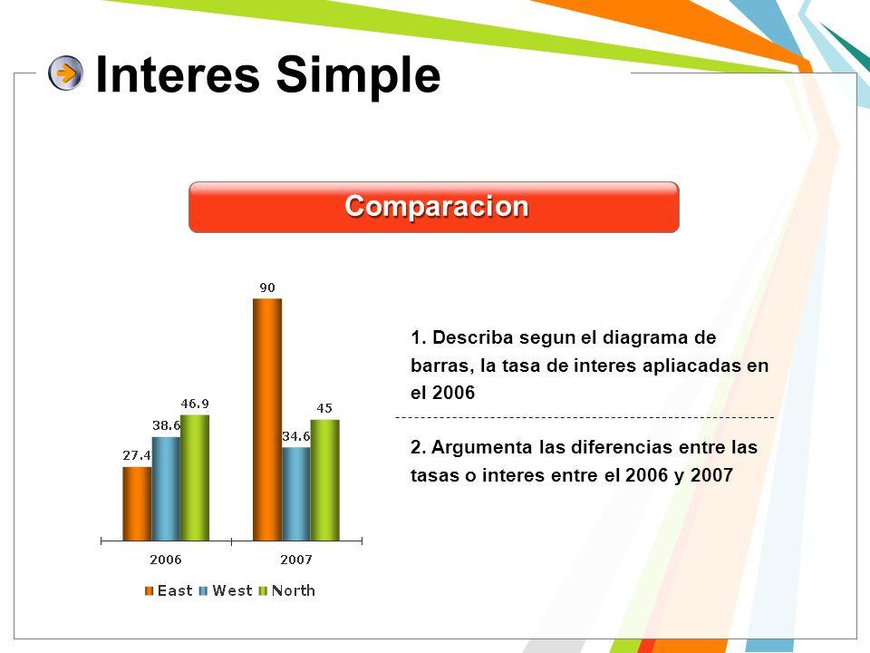 Interes Simple 2. Argumenta las diferencias entre las tasas o interes entre el 2006 y 2007 1. Describa segun el diagrama de barras, la tasa de interes