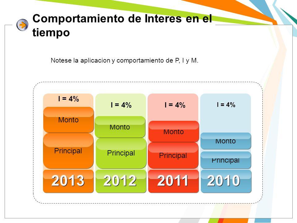 Comportamiento de Interes en el tiempo Notese la aplicacion y comportamiento de P, I y M. I = 4% 2013 2012 2011 2010 Principal Monto Principal Monto P