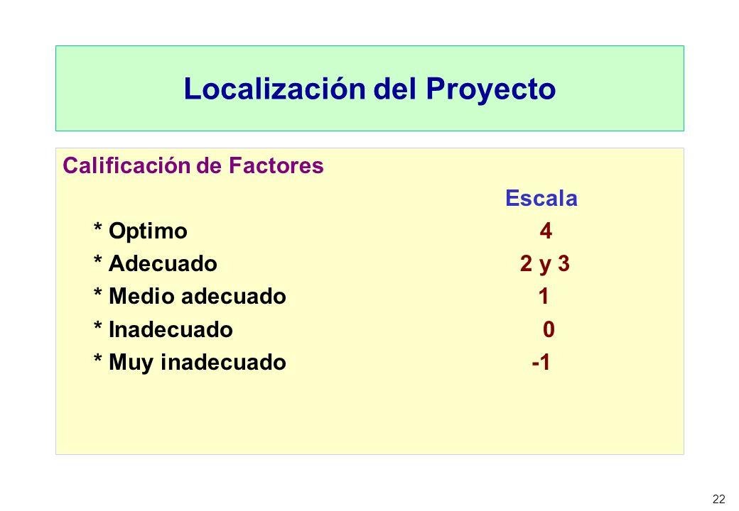 22 Localización del Proyecto Calificación de Factores Escala * Optimo 4 * Adecuado 2 y 3 * Medio adecuado 1 * Inadecuado 0 * Muy inadecuado -1