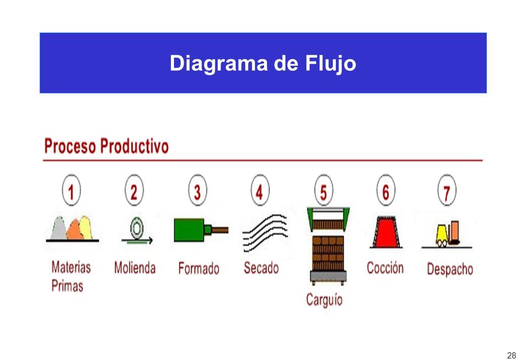 28 Diagrama de Flujo