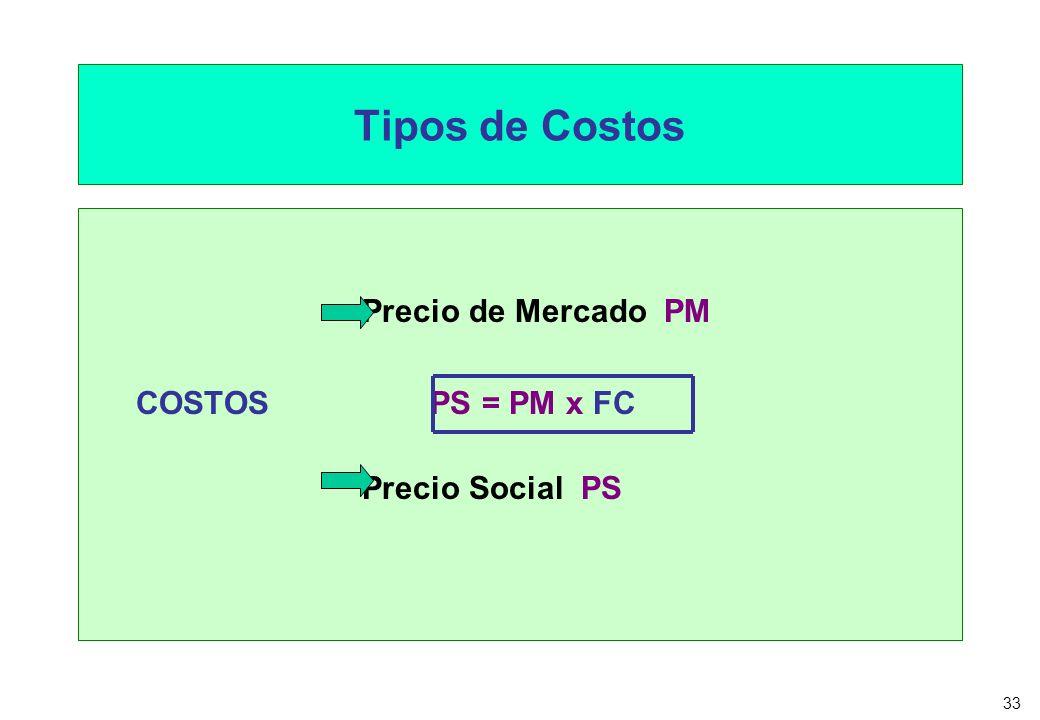 33 Tipos de Costos Precio de Mercado PM COSTOS PS = PM x FC Precio Social PS