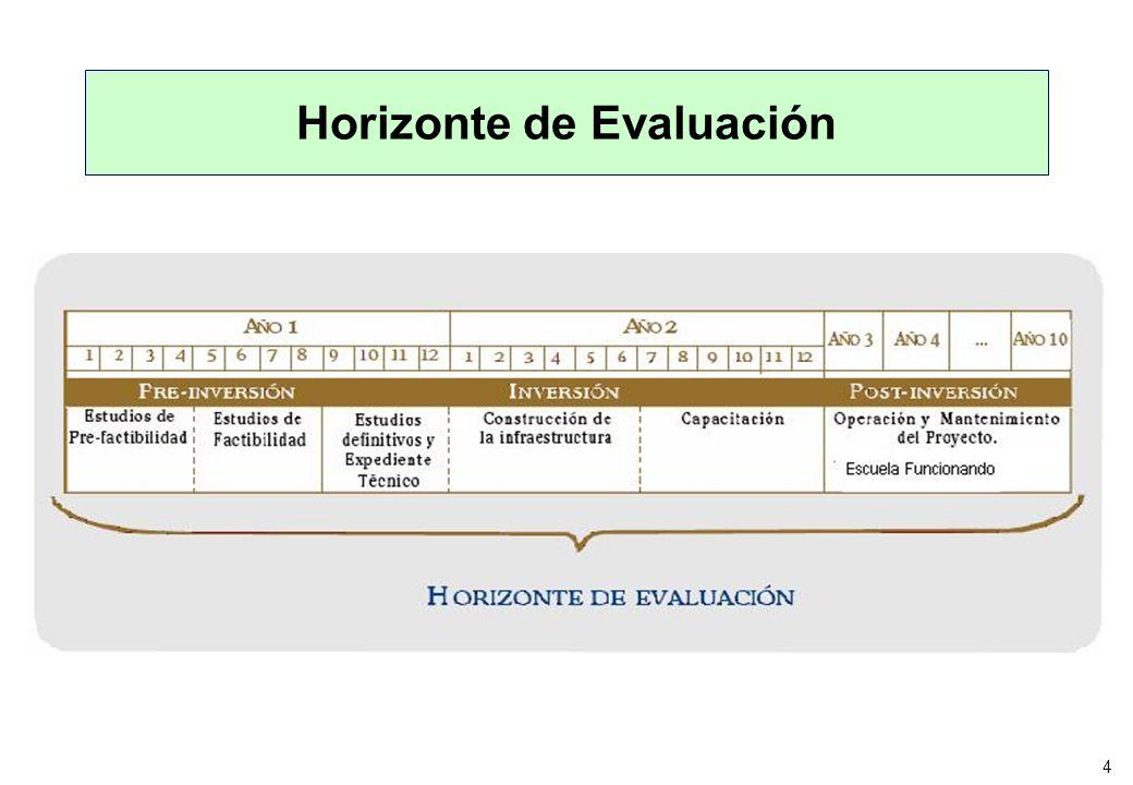 4 Horizonte de Evaluación