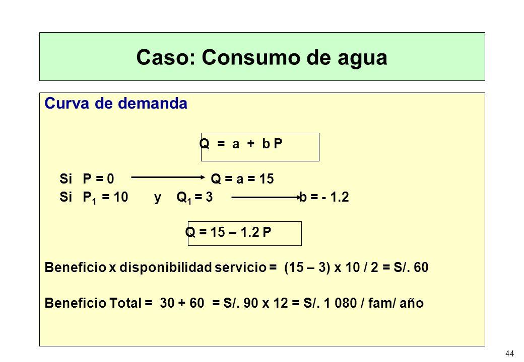 44 Caso: Consumo de agua Curva de demanda Q = a + b P Si P = 0 Q = a = 15 Si P 1 = 10 y Q 1 = 3 b = - 1.2 Q = 15 – 1.2 P Beneficio x disponibilidad se