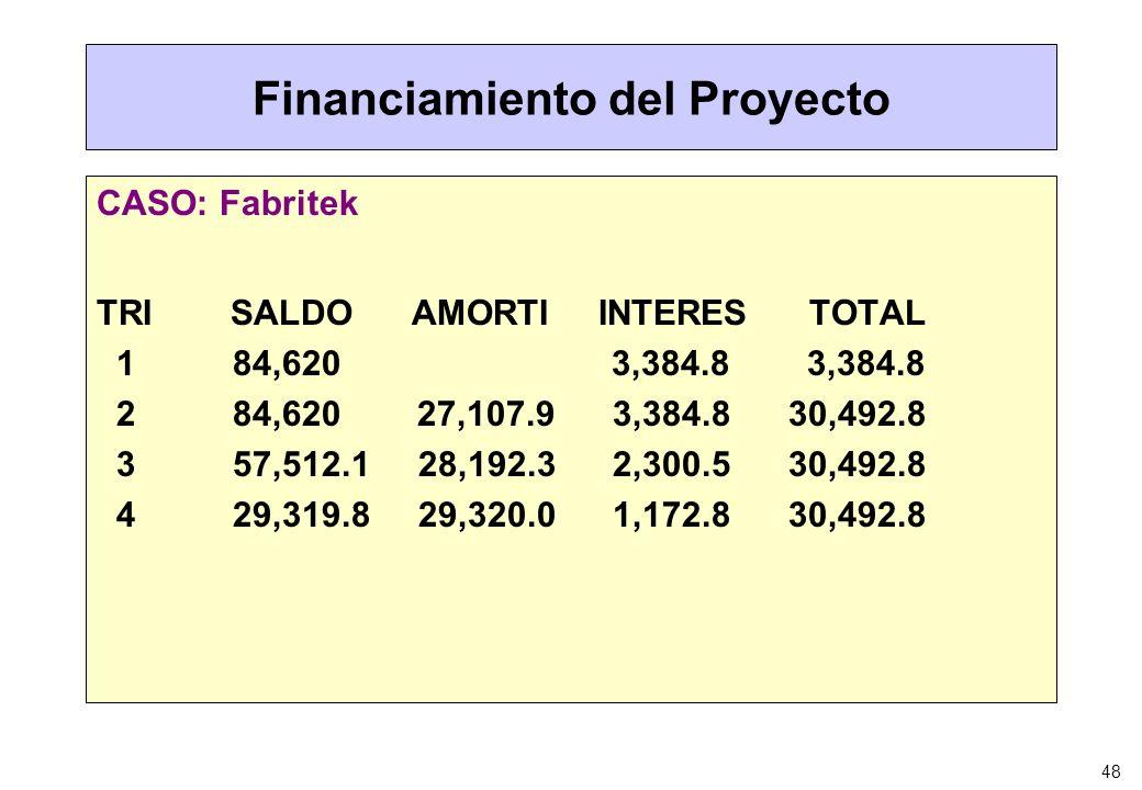 48 Financiamiento del Proyecto CASO: Fabritek TRI SALDO AMORTI INTERES TOTAL 1 84,620 3,384.8 3,384.8 2 84,620 27,107.9 3,384.8 30,492.8 3 57,512.1 28