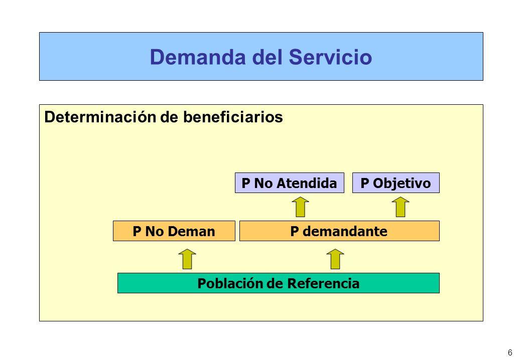 6 Demanda del Servicio Determinación de beneficiarios Población de Referencia P demandanteP No Deman P No AtendidaP Objetivo
