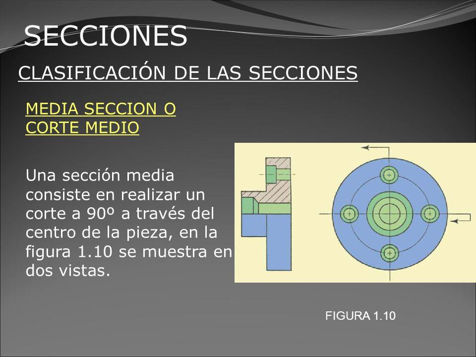 SECCIONES CLASIFICACIÓN DE LAS SECCIONES MEDIA SECCION O CORTE MEDIO En la figura 1.11 se muestra otro ejemplo de media sección, un corte a 90º a través del centro de la pieza.